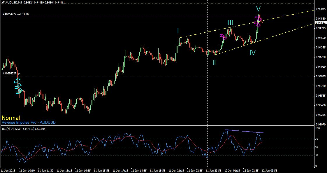 REVERSE - IMPULSE System - Moving Average, MA - Trading Systems