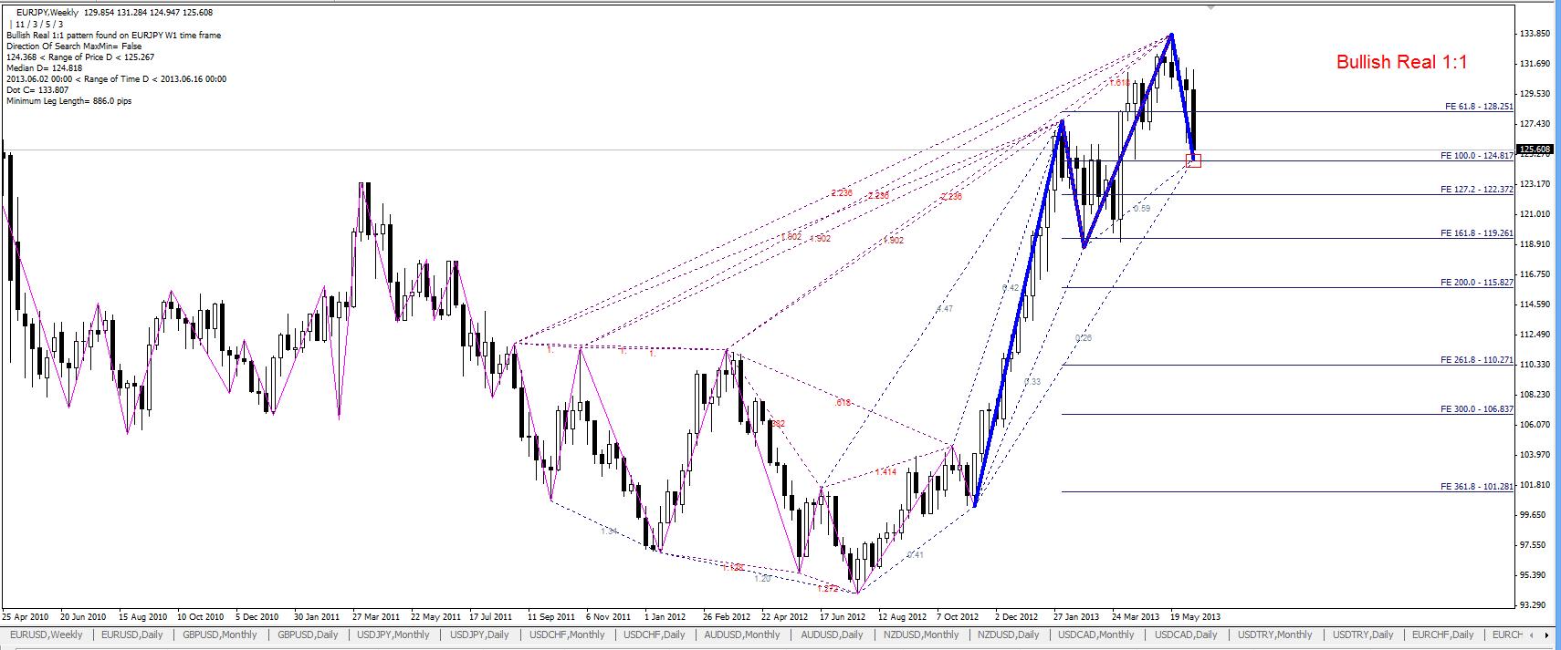 Harmonic trading forex-tsd