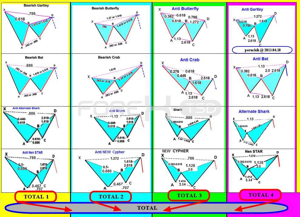 Harmonic Trader | Harmonic Pattern, Trading, Fibonacci, Ratios