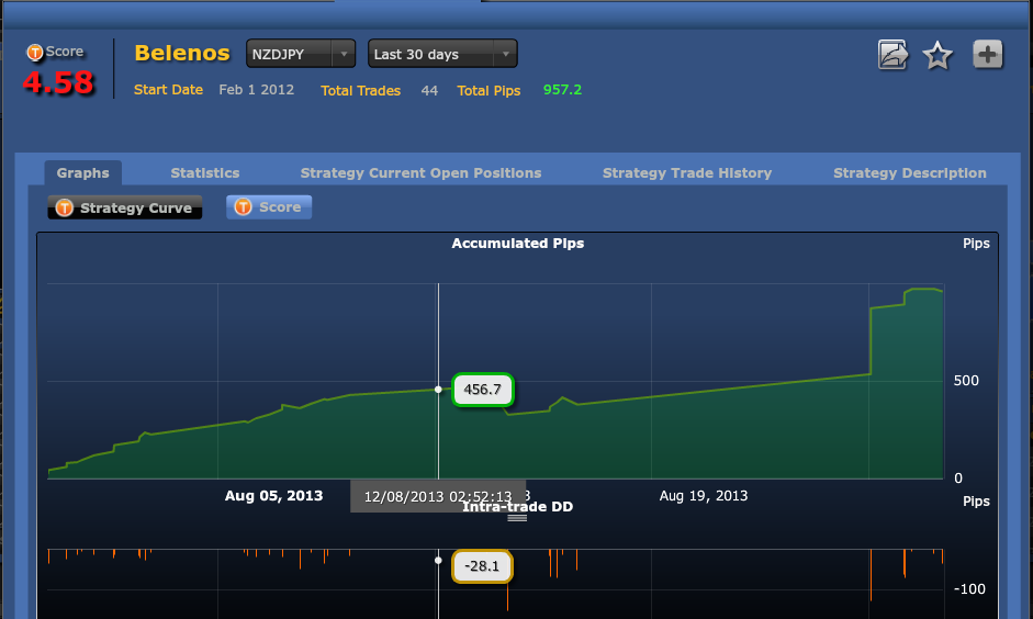 Strategy of the day- one of the best strategies of Thirdbrainfx - Automated Forex Trading