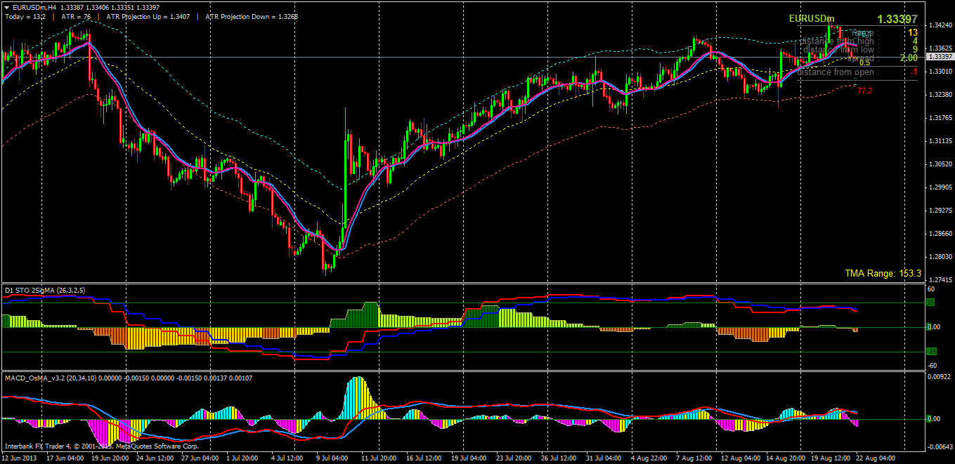 Trading the Stochastic Oscillator - Forex - YouTube