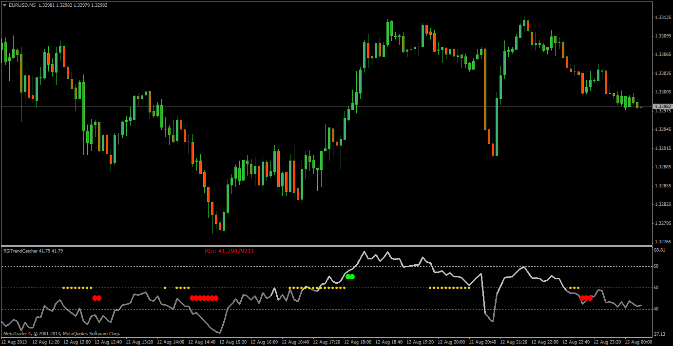 RSI indicator - Relative Strength Index, RSI - Technical