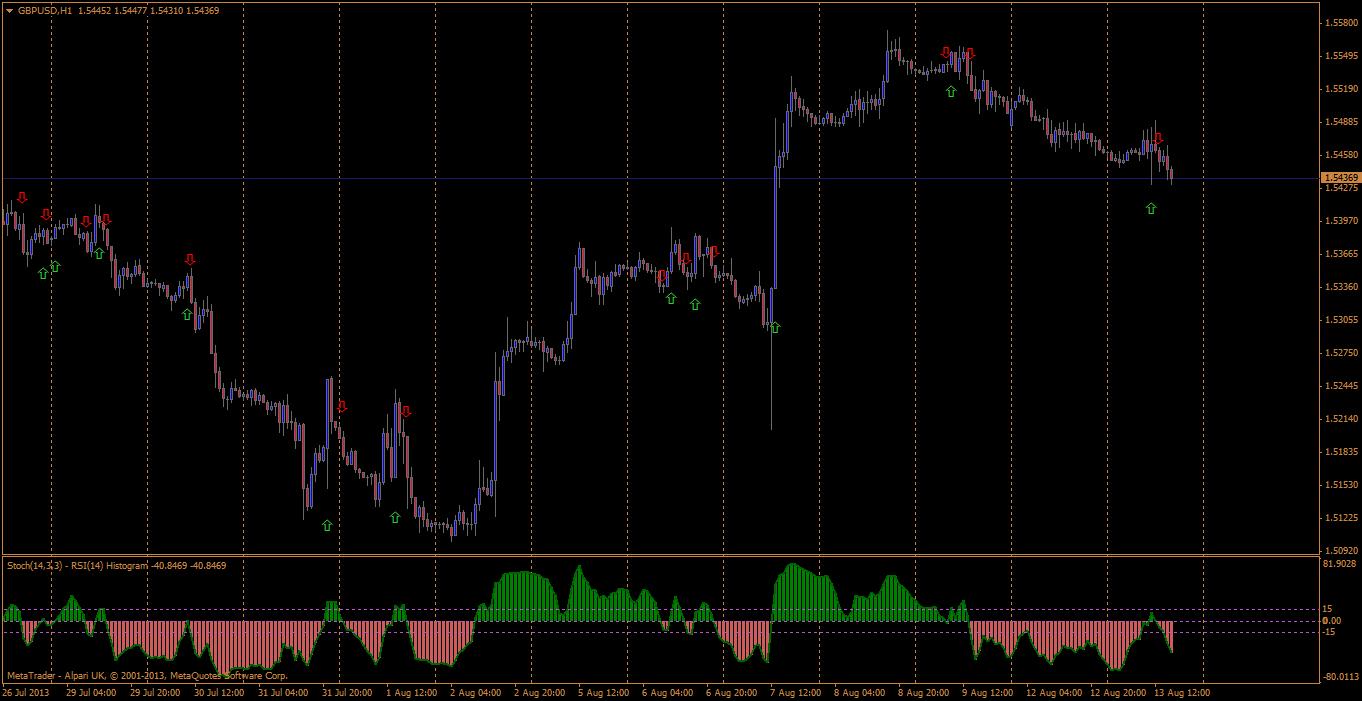 RSI indicator - Relative Strength Index, RSI - Technical