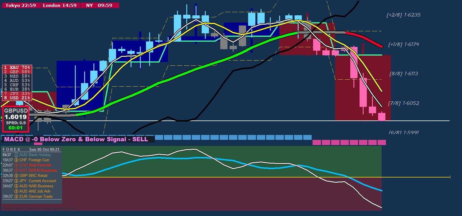 Mql4 trading system
