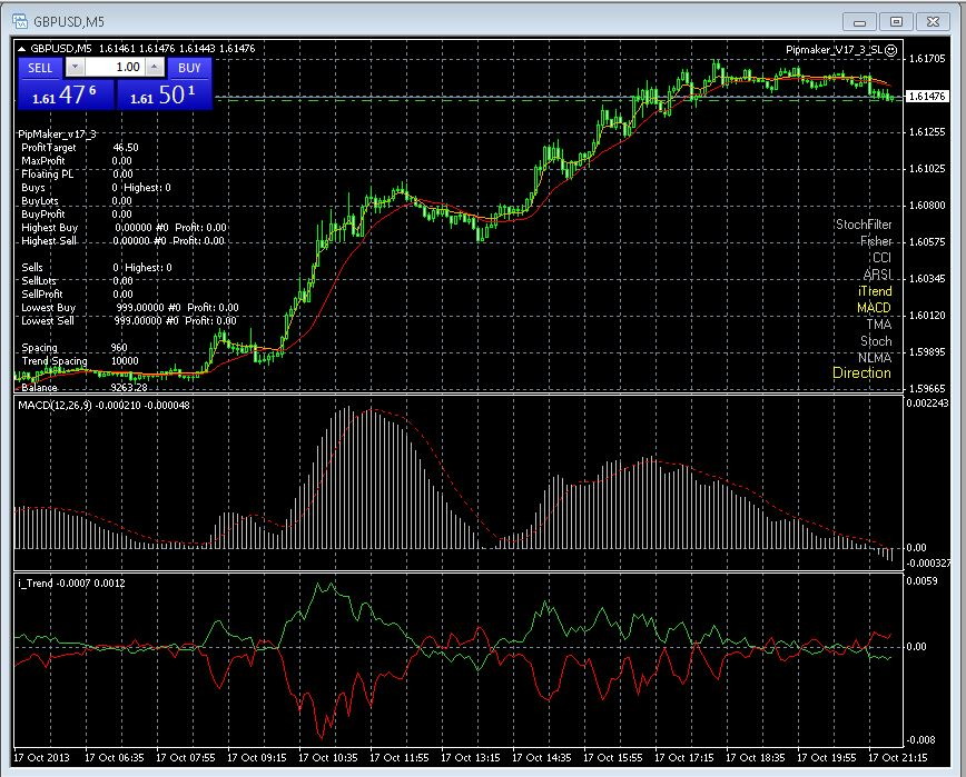 Mfm5 - Forex Trading Strategy