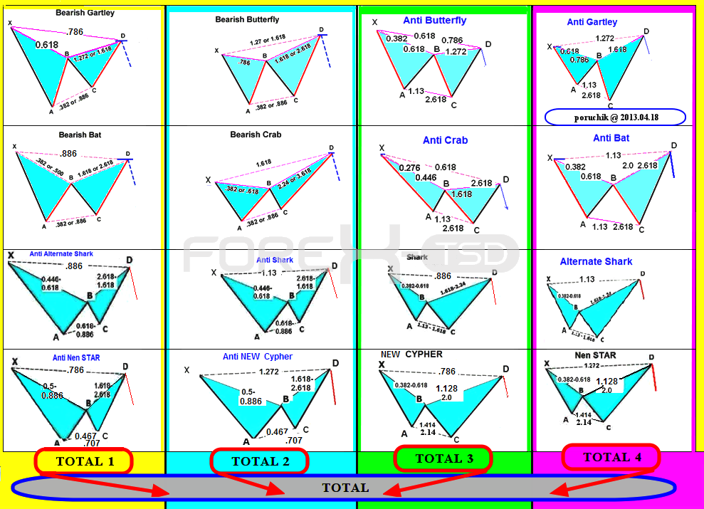 Harmonic trading system wizard