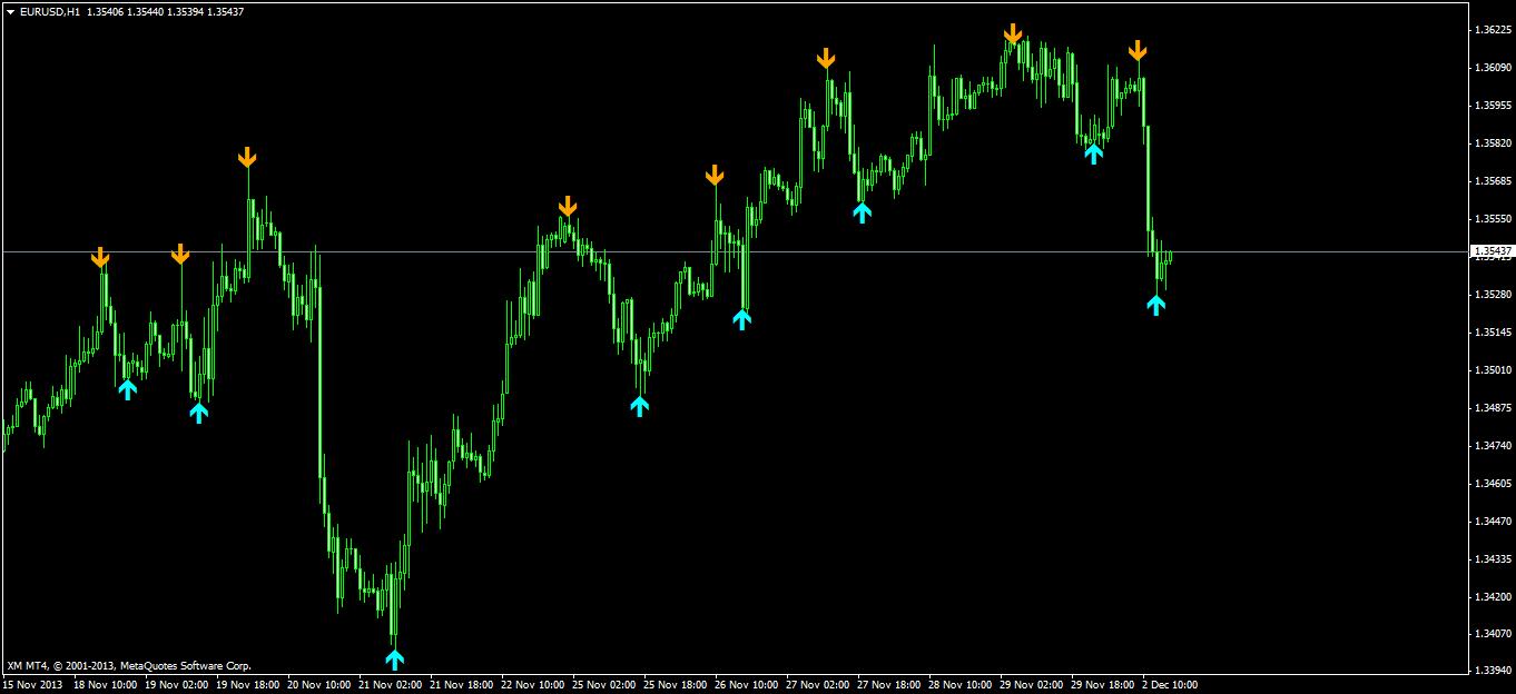 Repainting indicators - Trend Indicators - General - MQL5