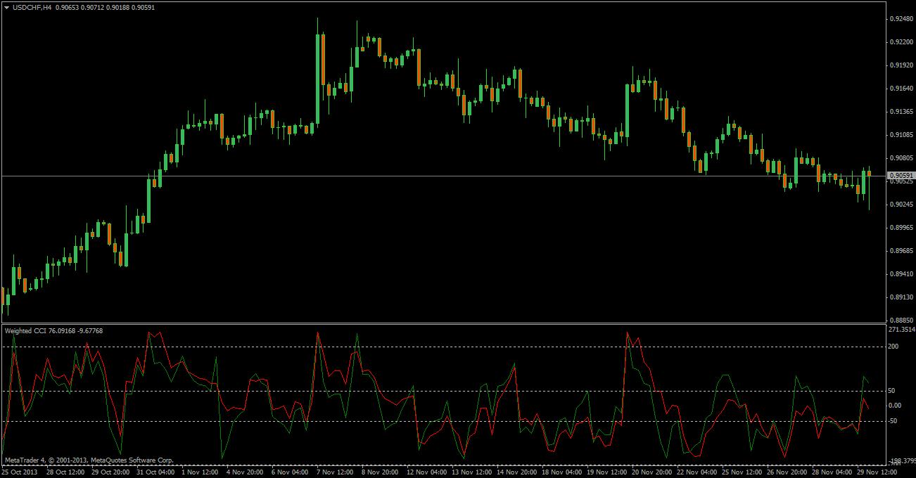 Volume indicator forex tsd