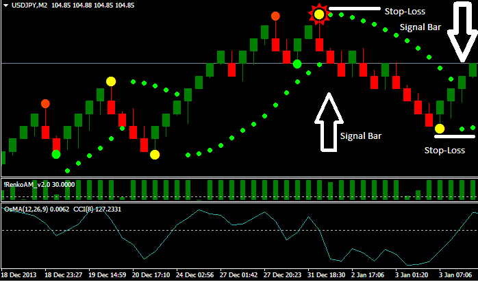 Renko Power System - Very Profitable - Easy Trading Strategy - Trading Systems - MQL5 ...