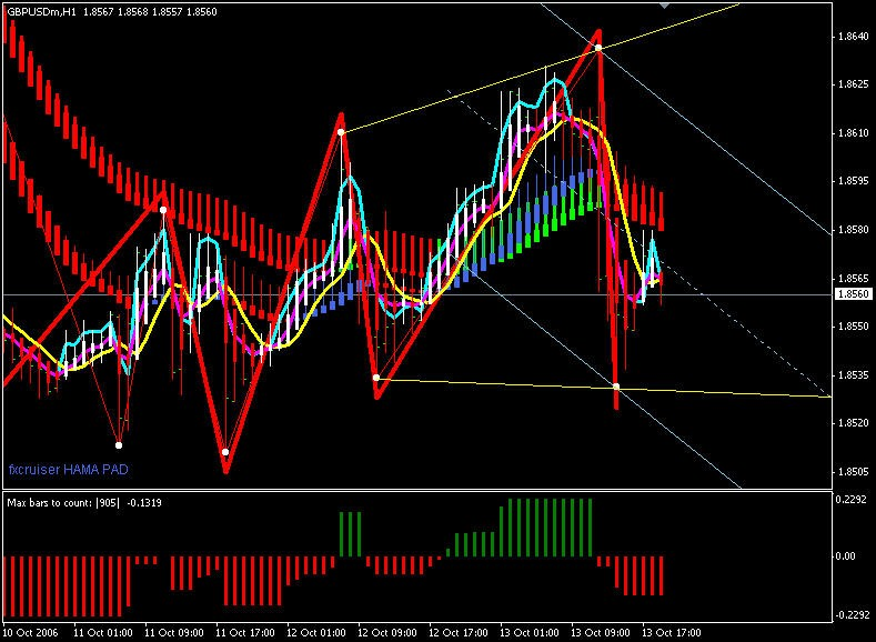 isakas forex trading system