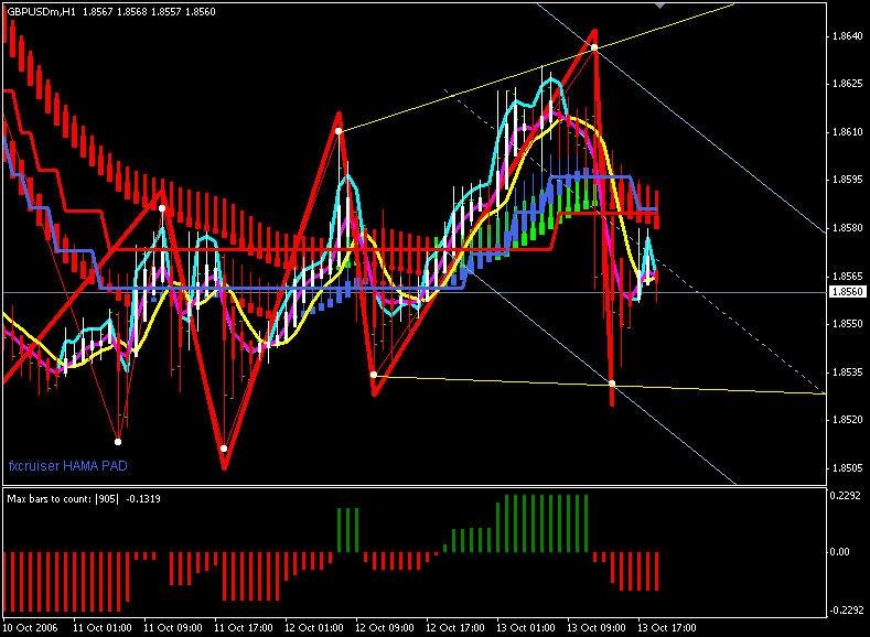 Isakas trading system