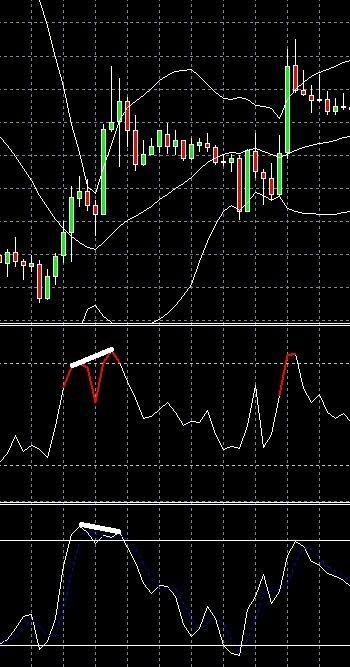 Divergence indicator forex tsd