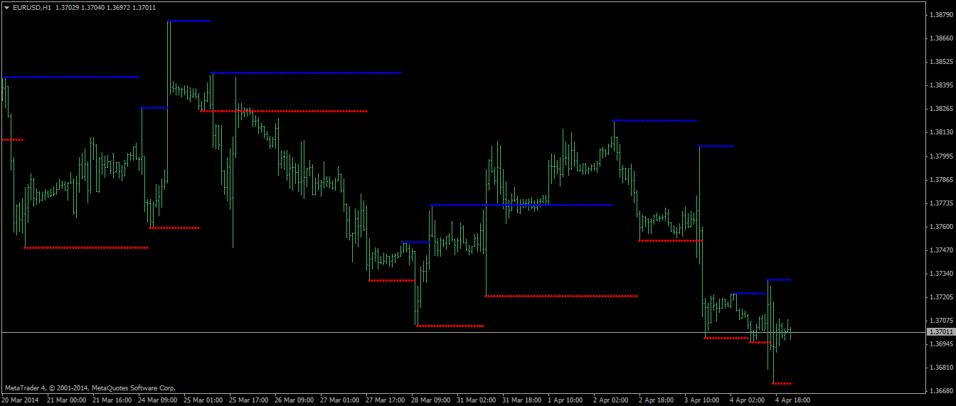 Support and resistance forex-tsd