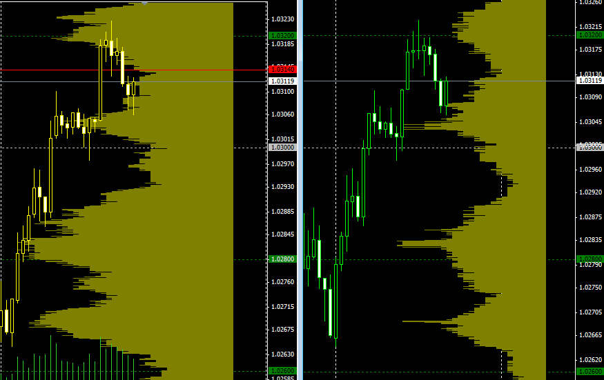 Market Profile Indicator MT4