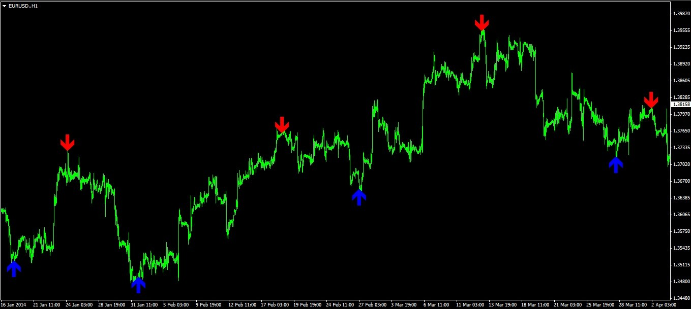 Tag : indicator - Page No 1 « Best 20 Binary Options Signals