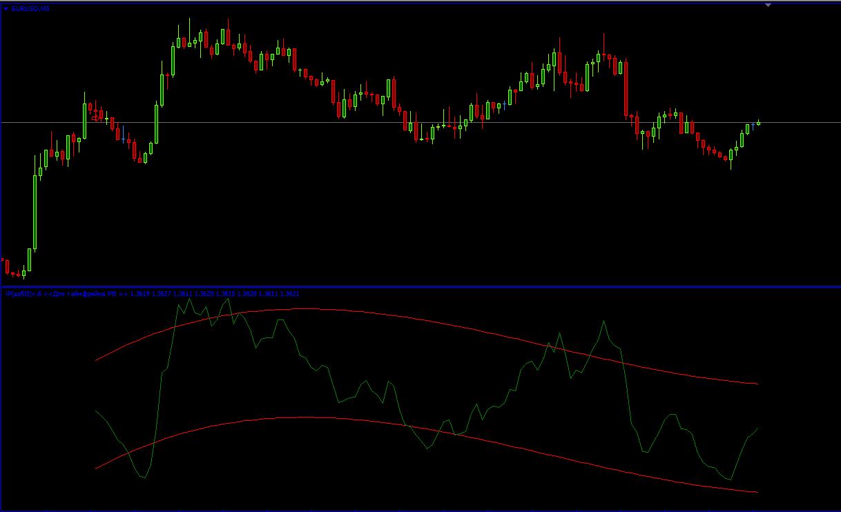 Forex tsd alert indicators