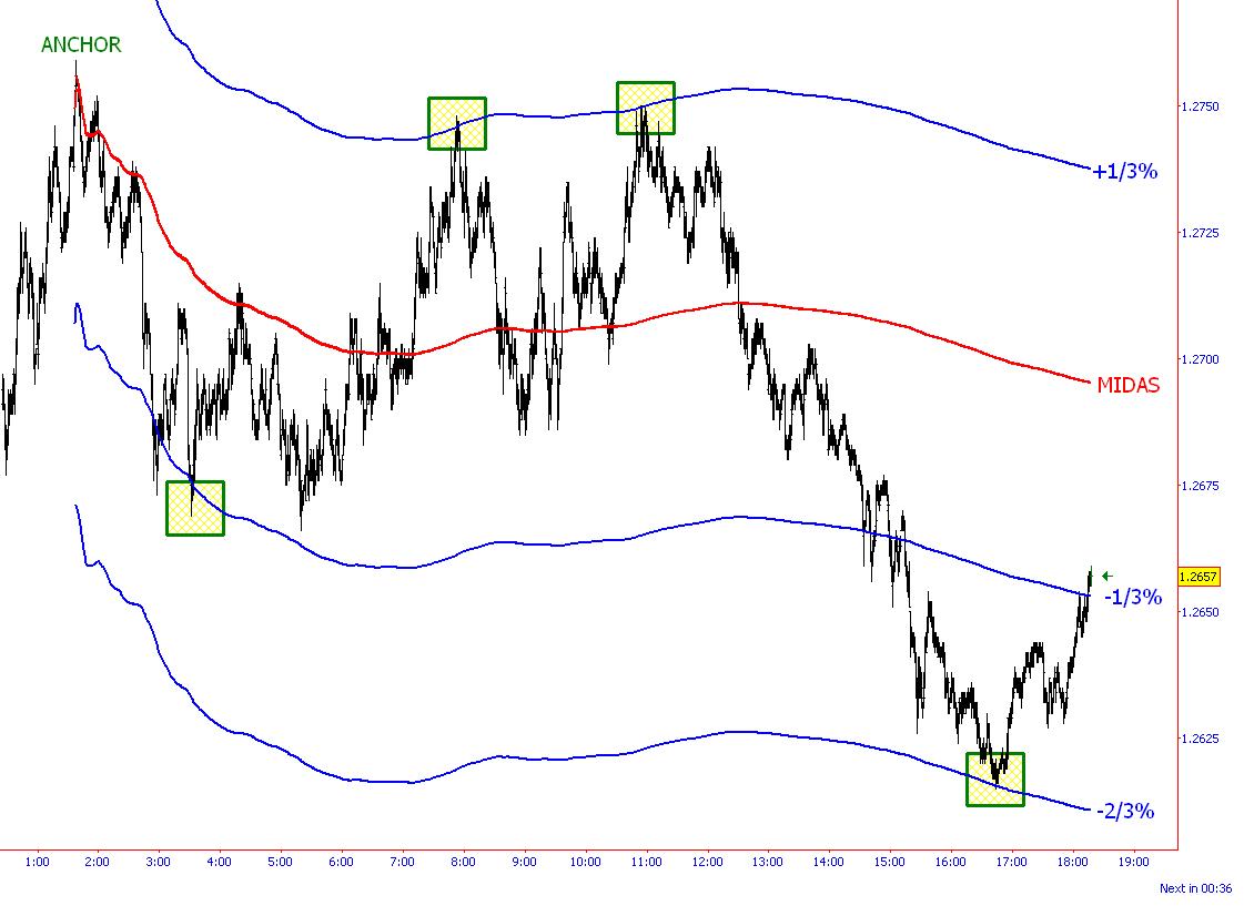 HotForex - World Leader in Financial Trading