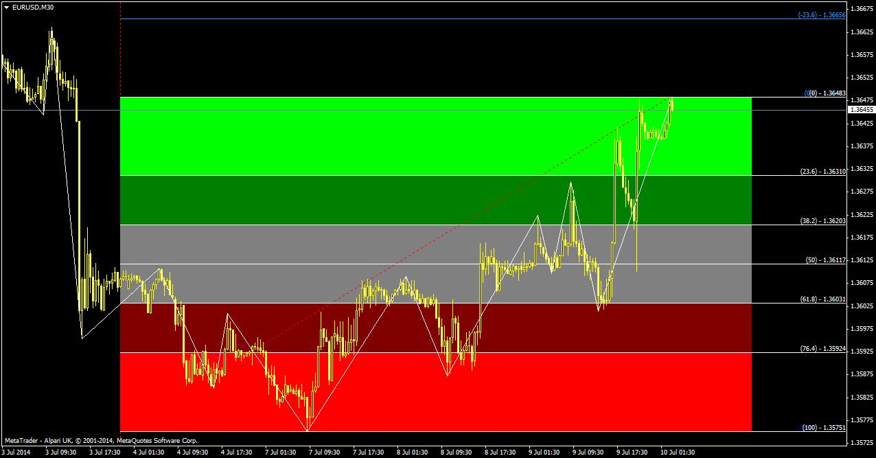 Fibonacci retracement indicator | forex winners | free download.