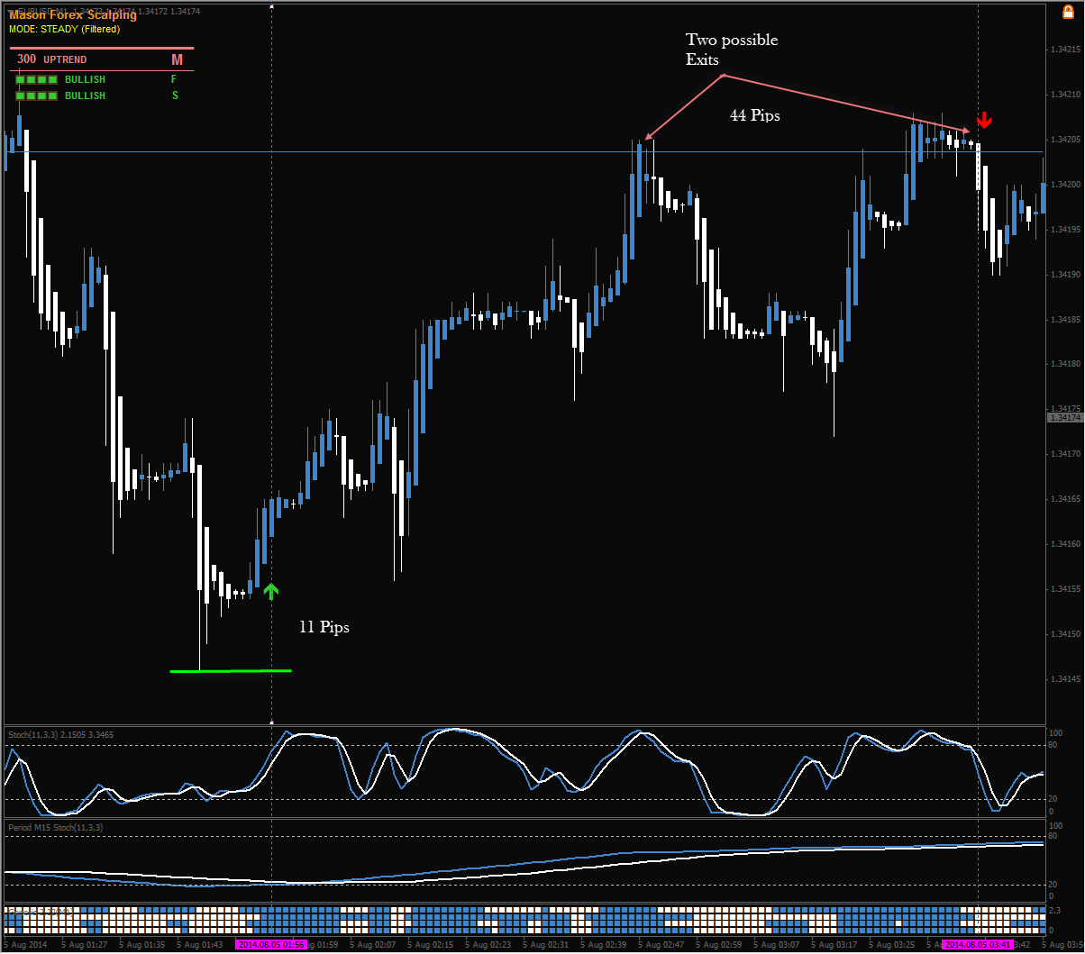 Forex scalping indicator m1