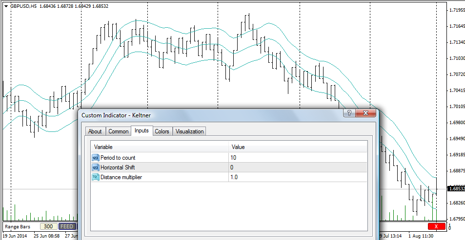 Indicators Optimized For Offline Charts Free Forex Charts -