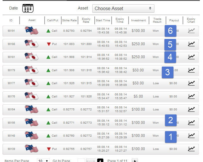 Binary options expert signals