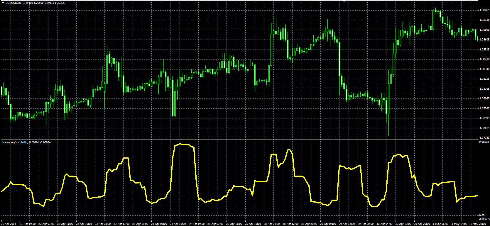 Forex tsd indicators