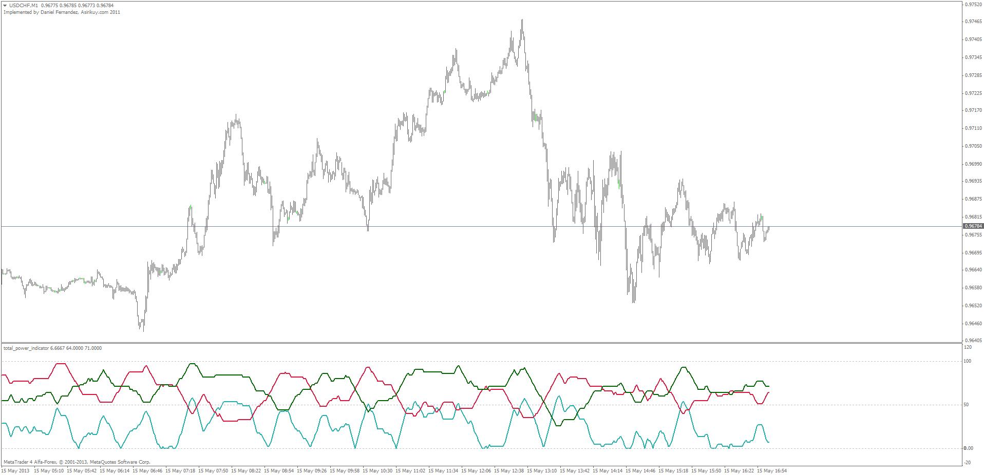 Forex bears power indicator