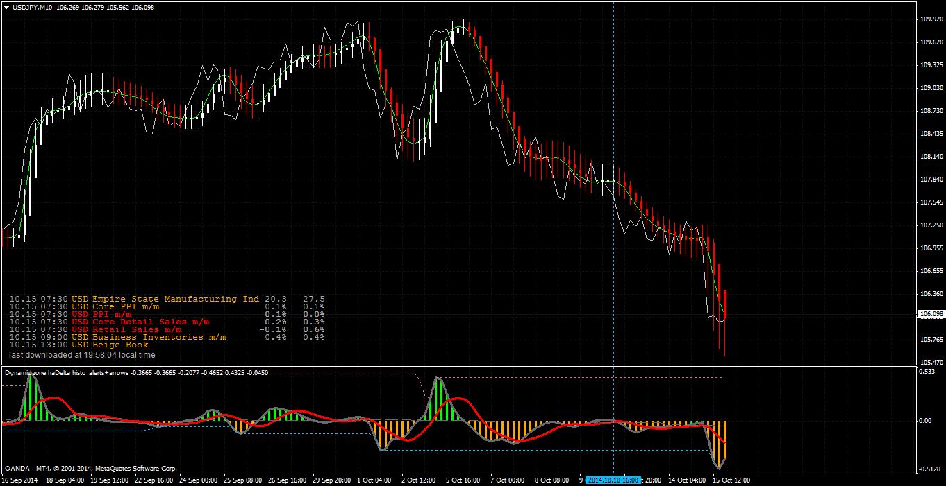 Commodity trading indicators
