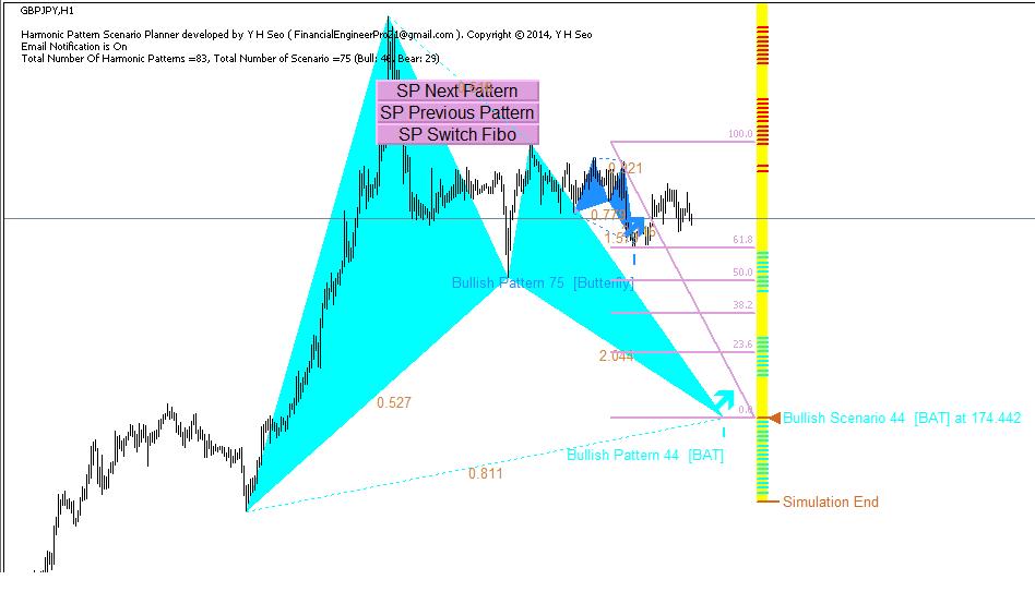 Forex tsd harmonic pattern