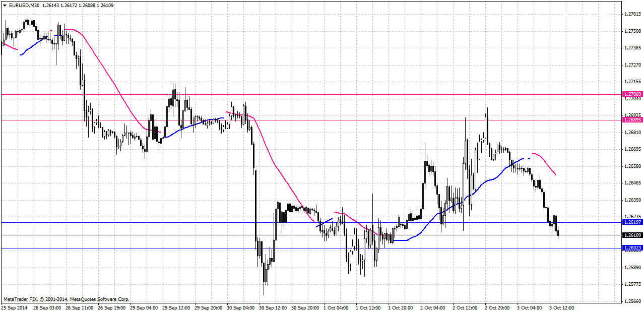 Forex sunrise indicator.mq4