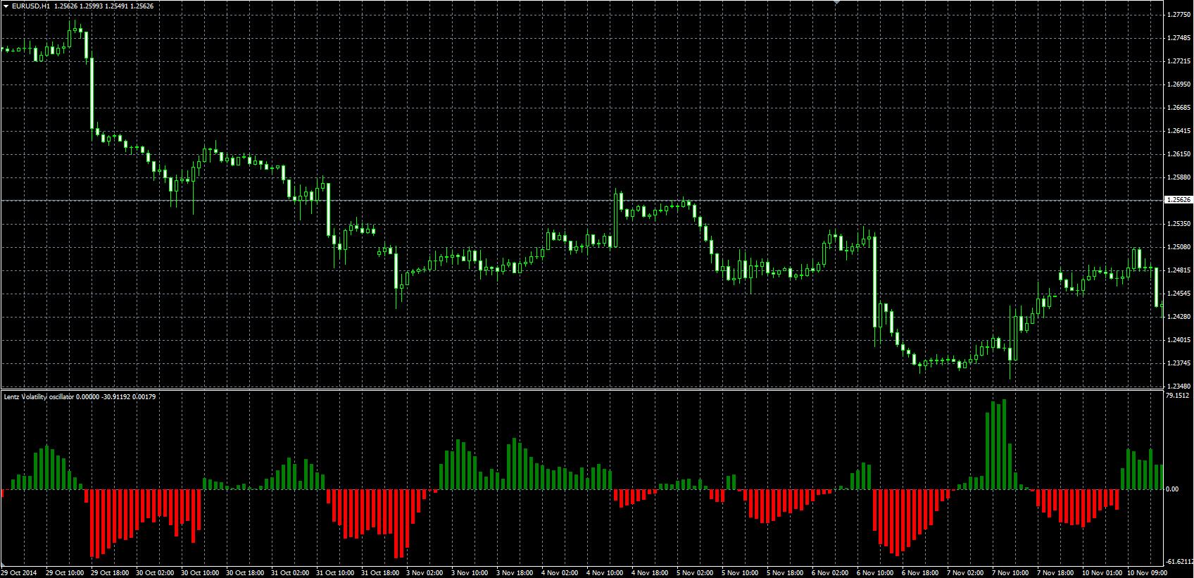 Forex volatility indicator 4