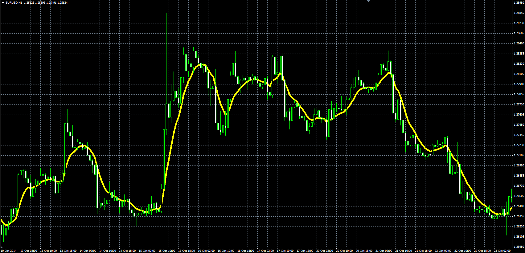 Moving average forex tsd