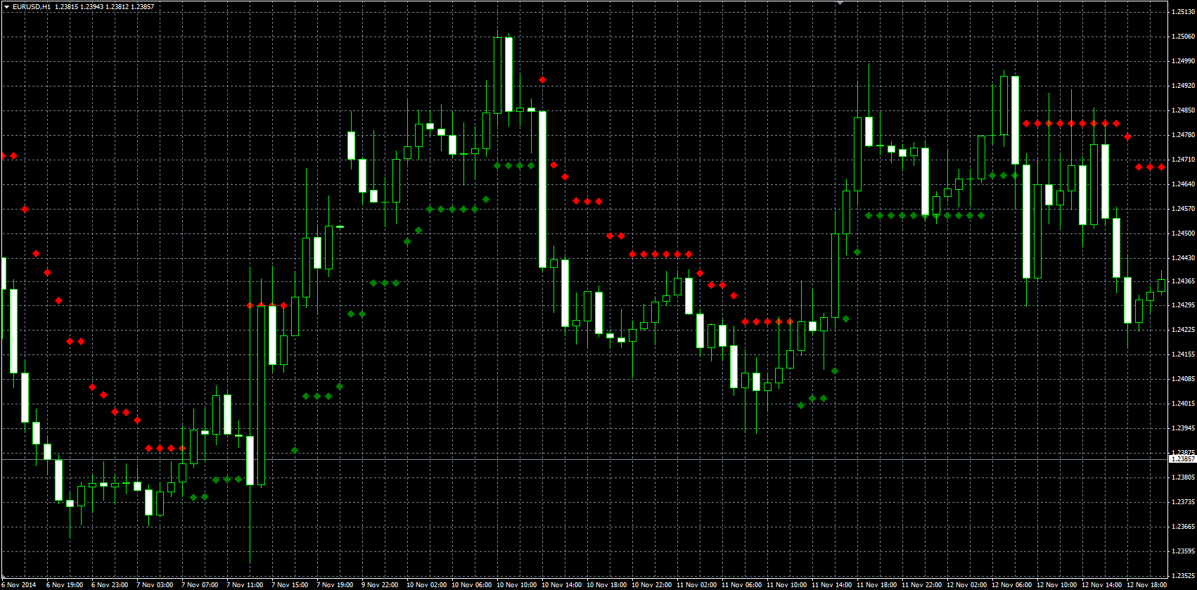 Supertrend indicator trading strategy