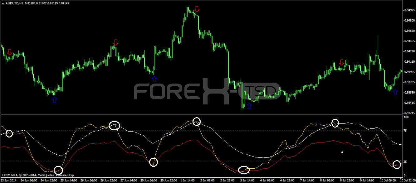 Forex tsd elite indicators download