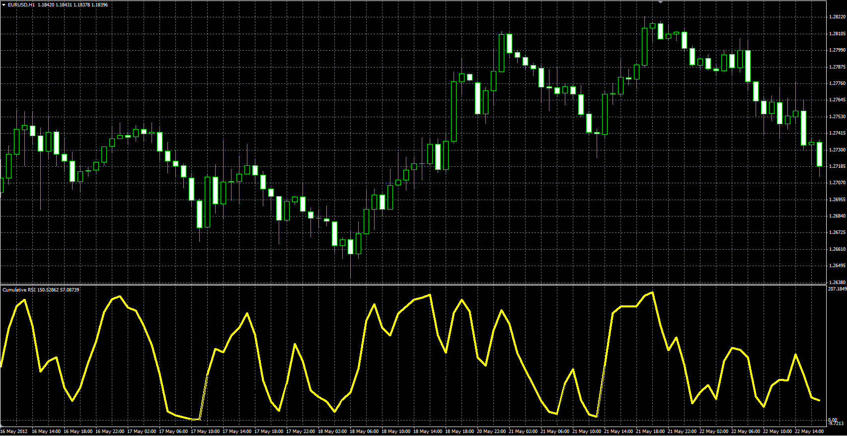 RSI indicator - Relative Strength Index, RSI - Technical Indicators