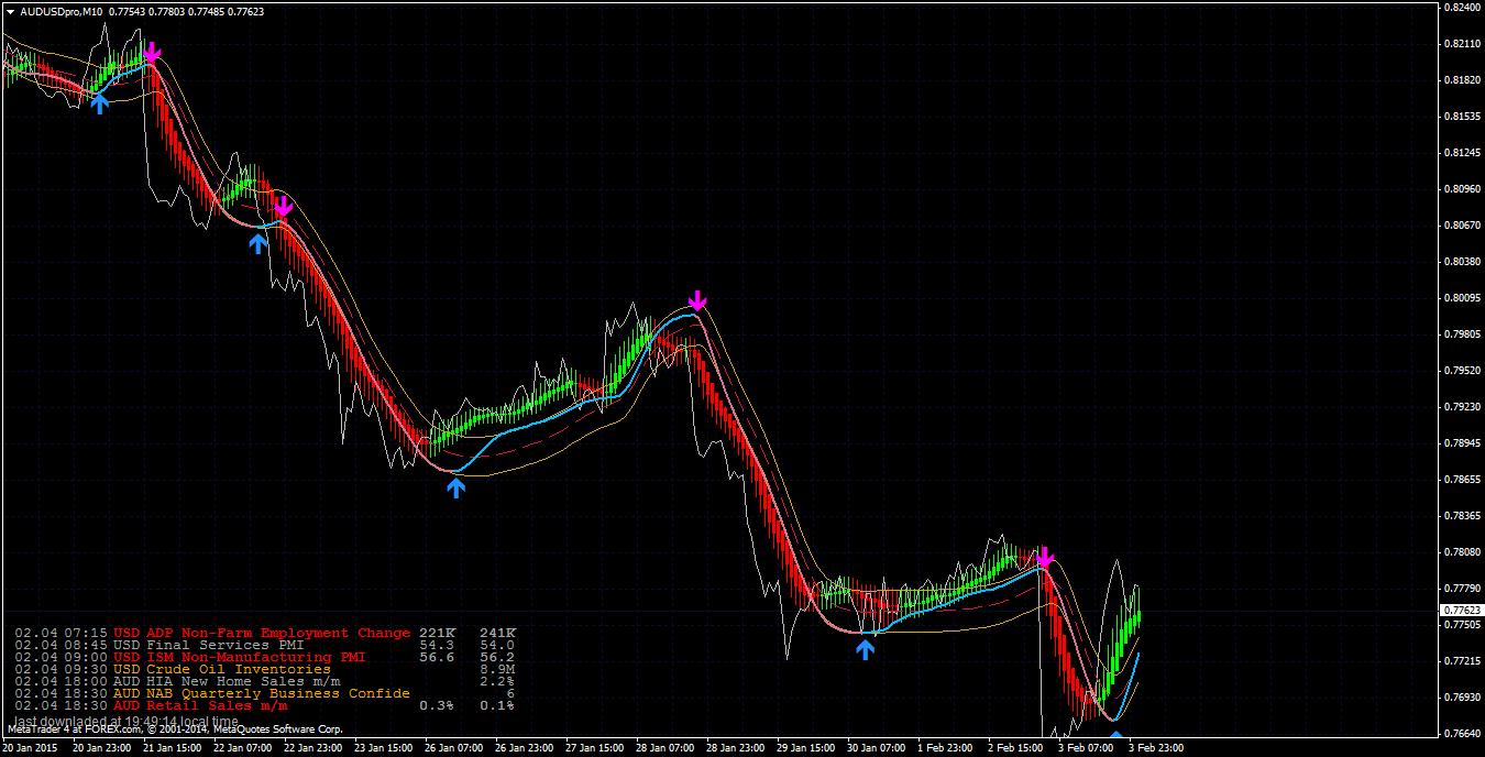 Forex tsd advanced elite indicators