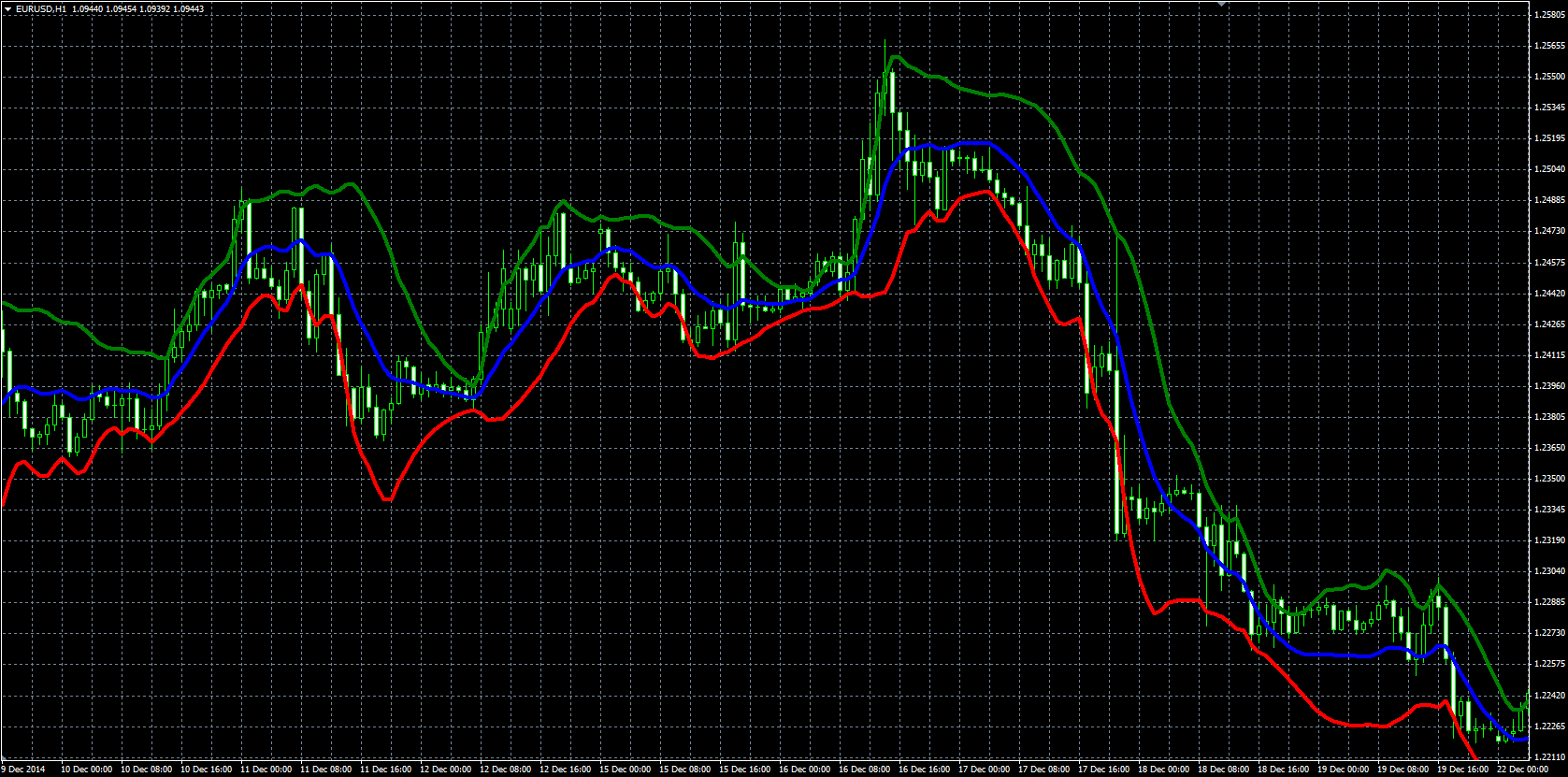 Bollinger bands color mt4