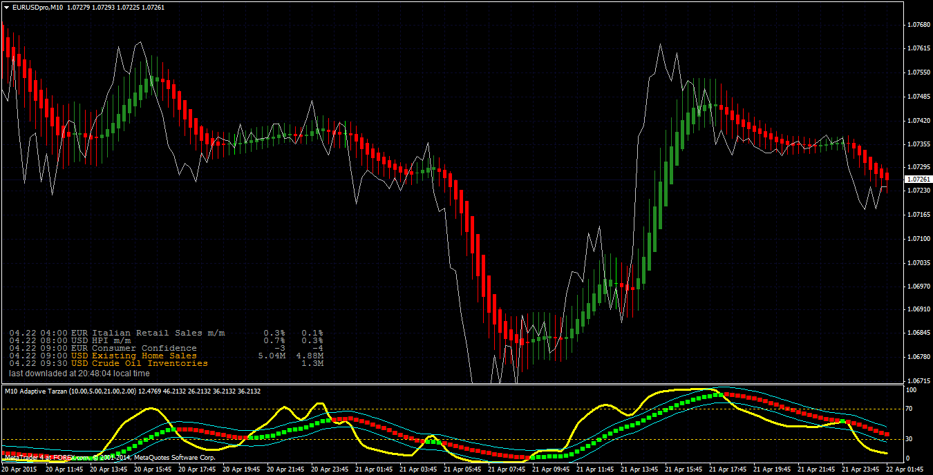 Forex tsd advanced elite indicators