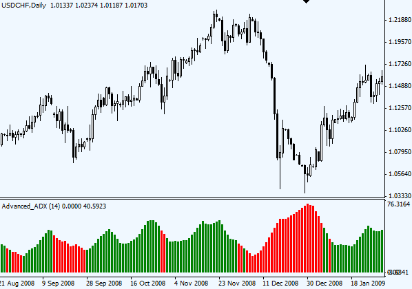 Adx color forex indicator