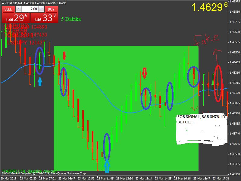 Forex-tsd best indicator parade