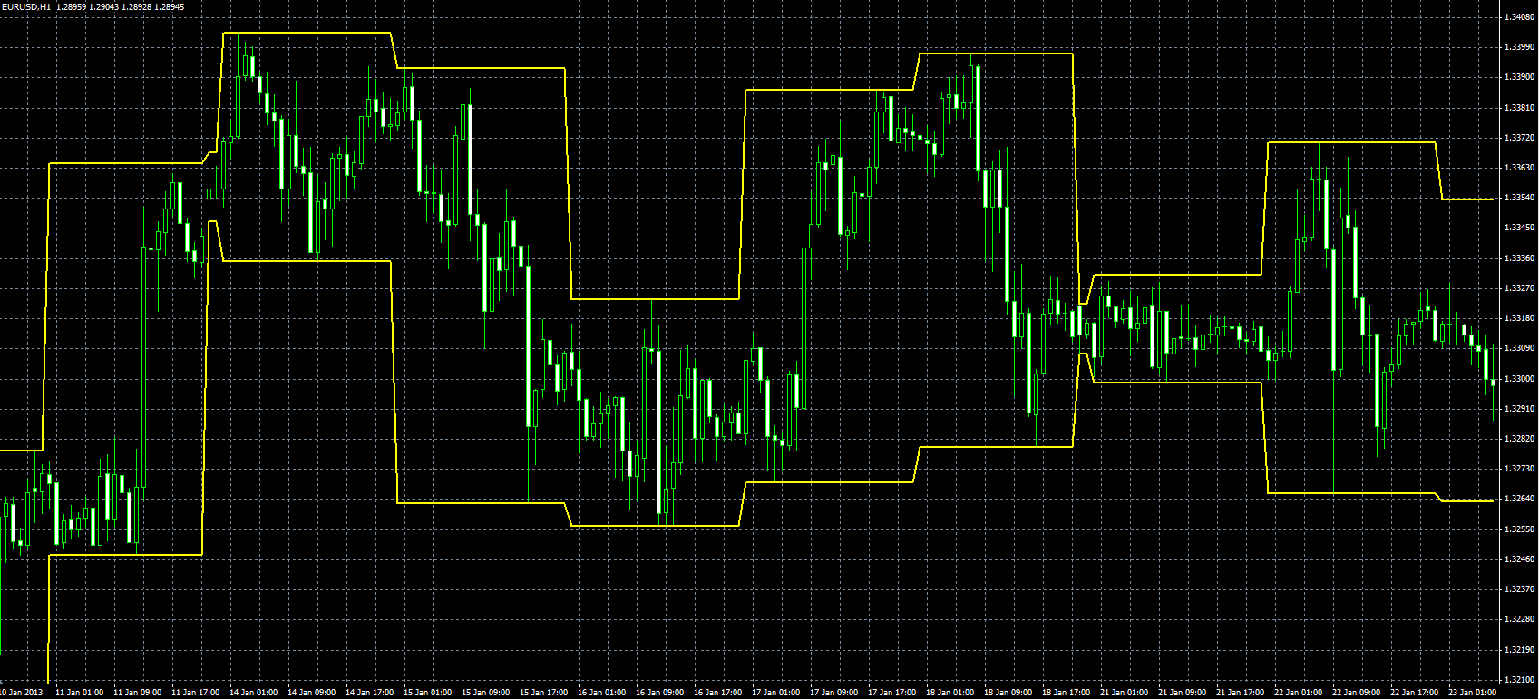 Daily high low forex strategy