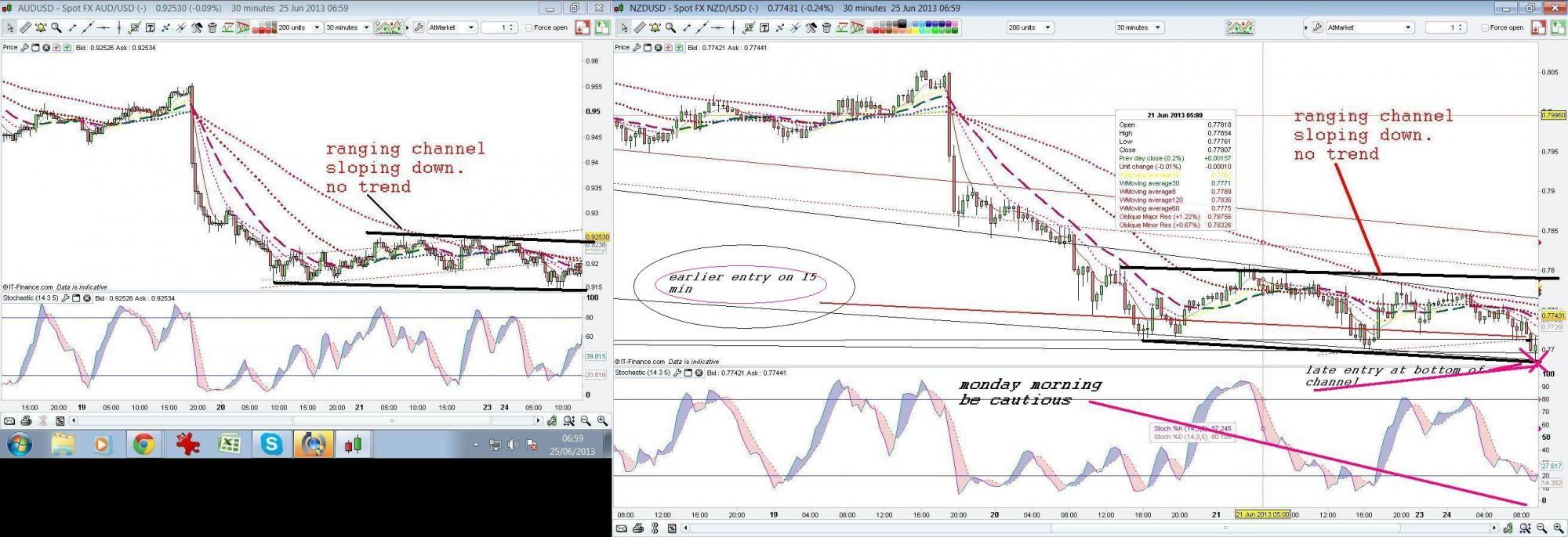 Ranging market indicator forex
