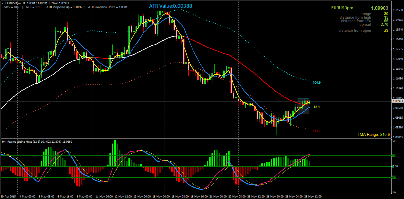 Exponential moving average mt4