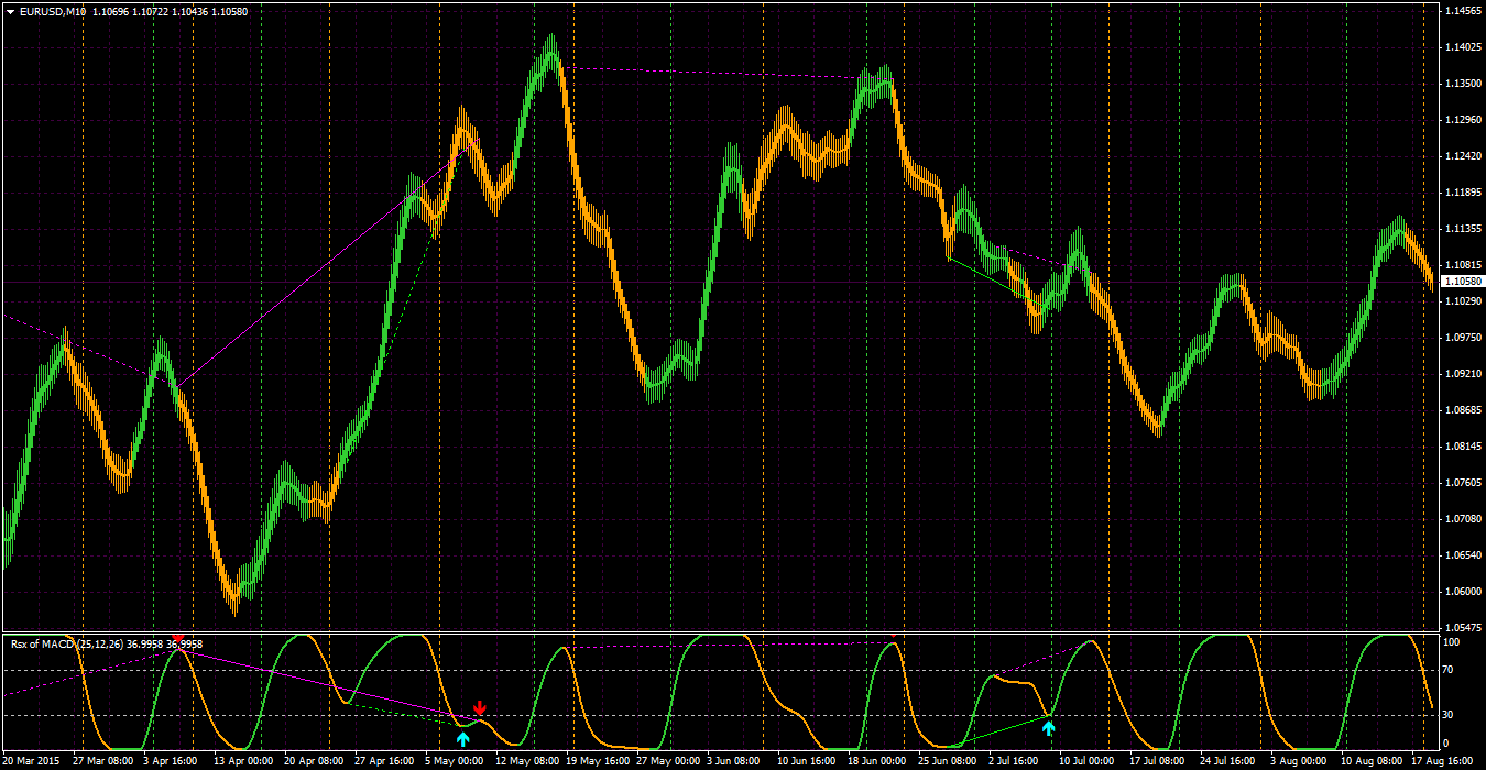 Division forex