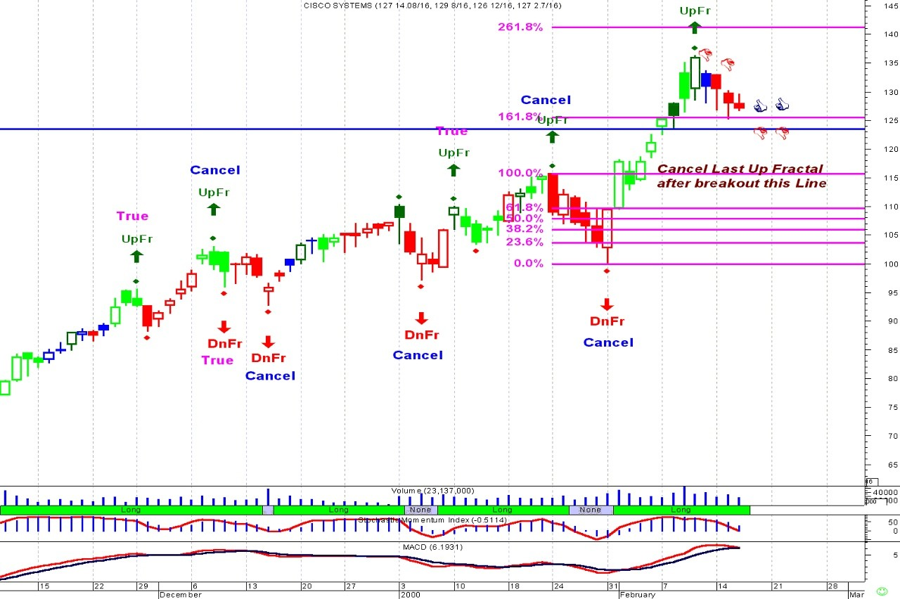 Fractals - Indices - General - MQL5 programming forum - Page 3