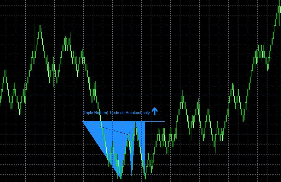 Renko chart forex tsd