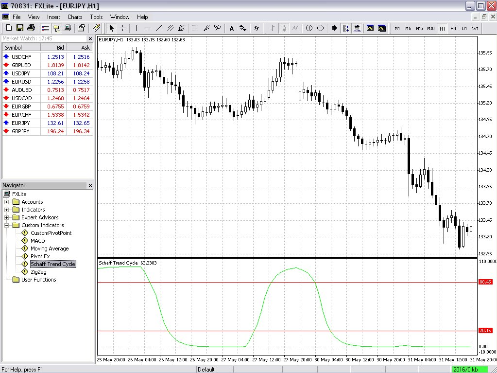 Forex cycle trends software