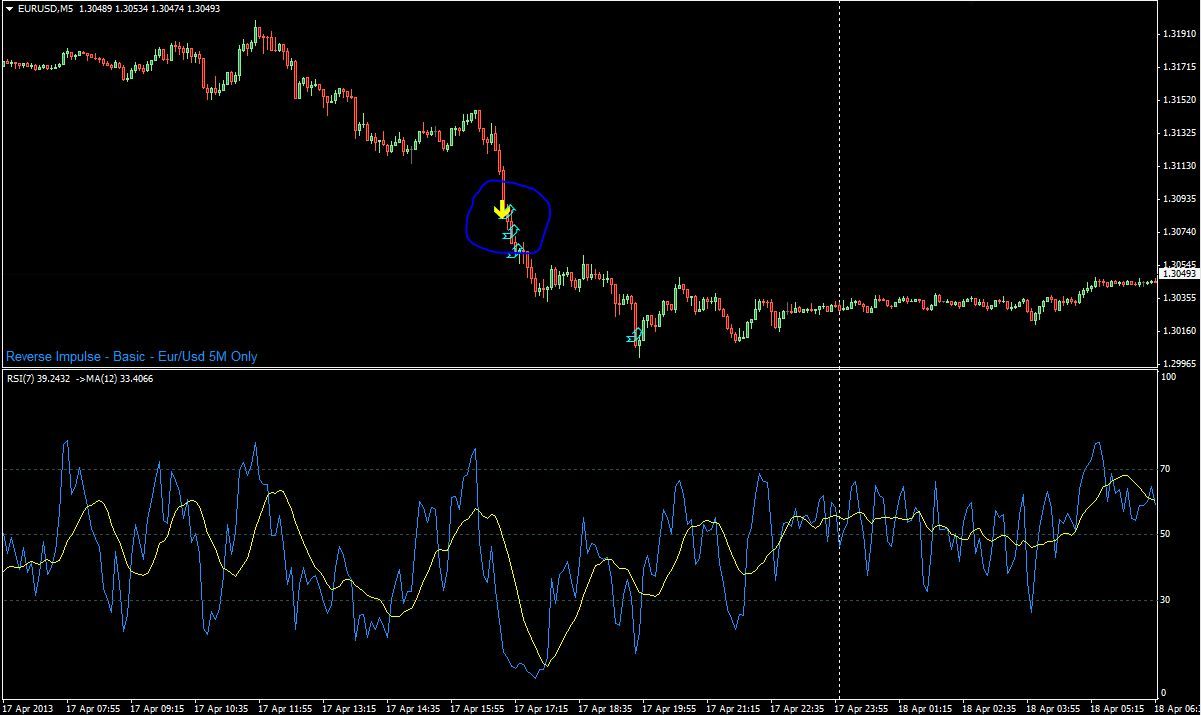 What Does Impulse Mean In Technical Analysis Download Metatrader 4