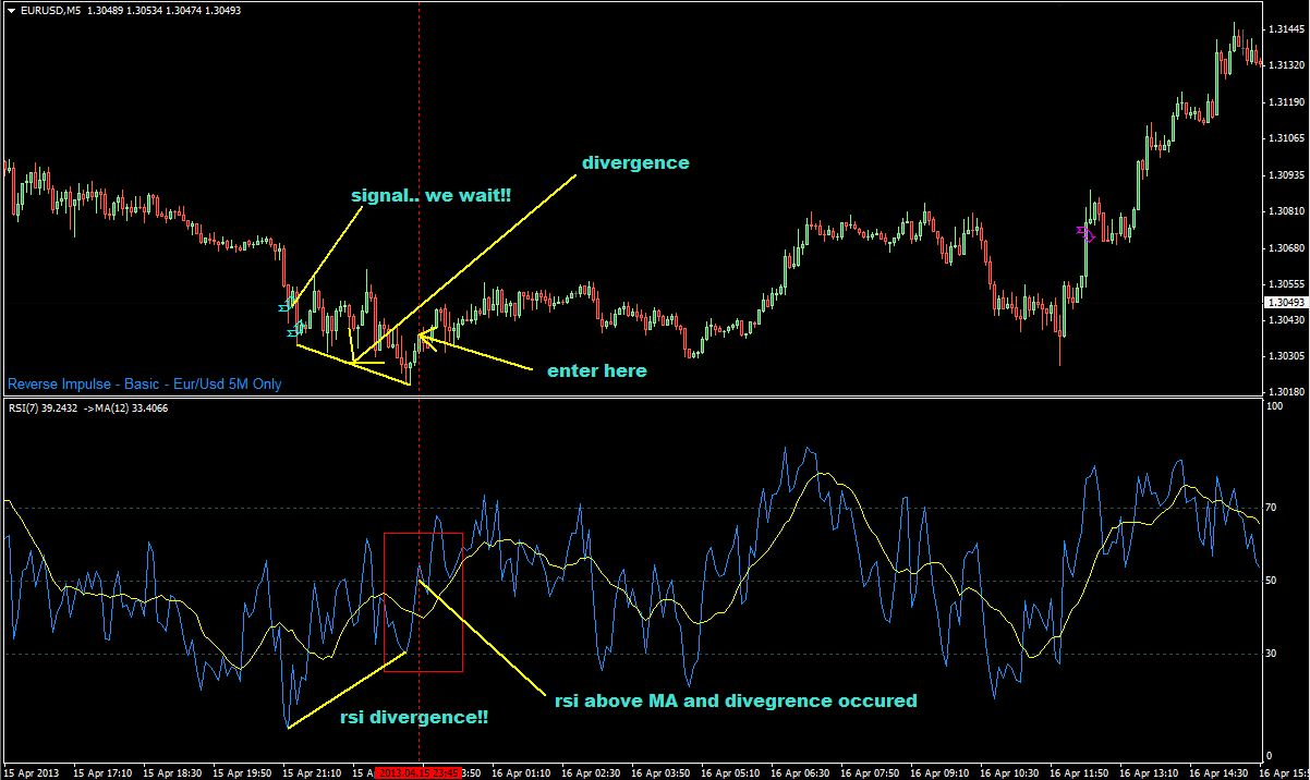 Using RSI divergence like a pro - Smart Forex Learning