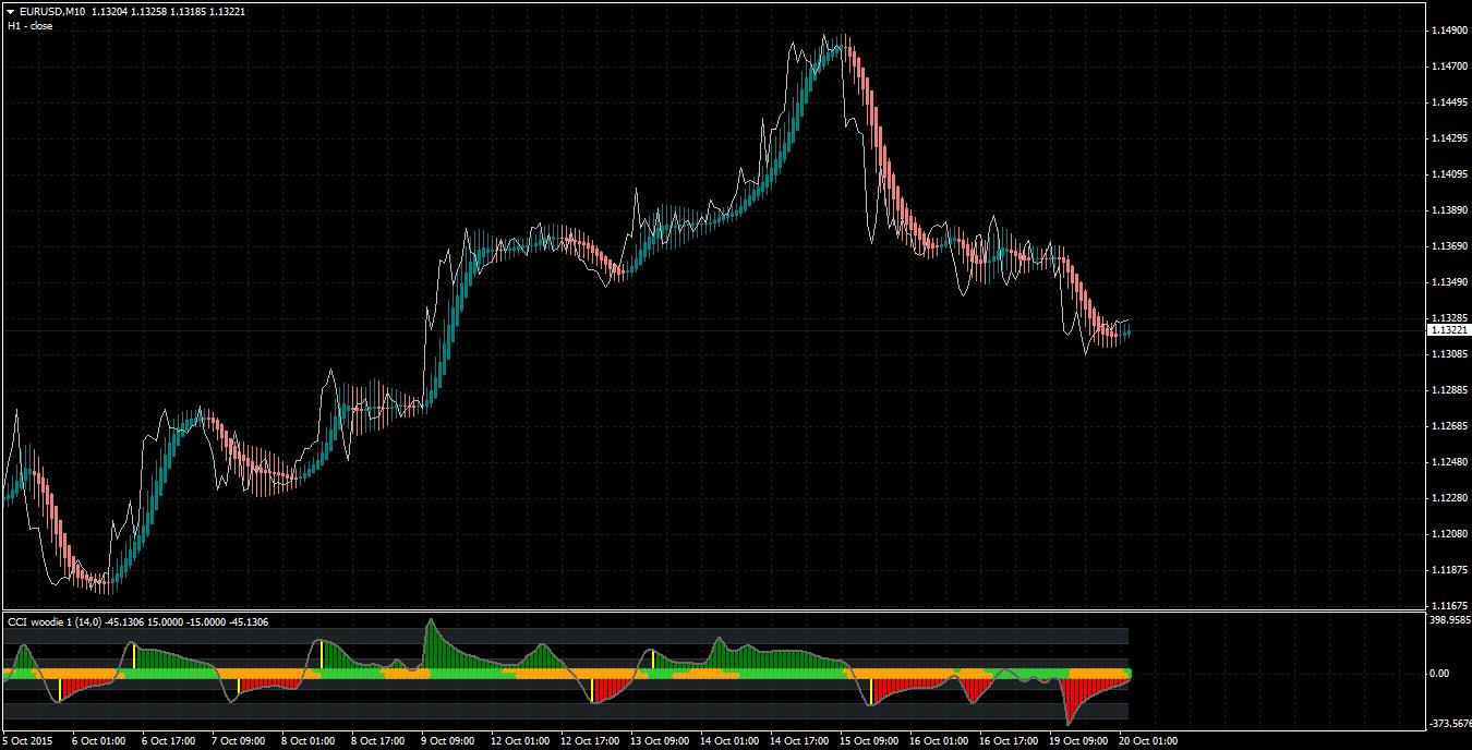 Jurik trading system